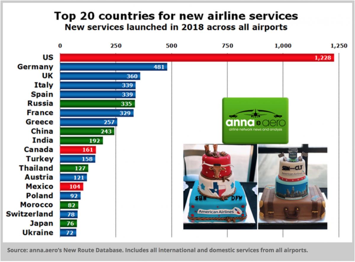 рейтинг нових авіарейсів