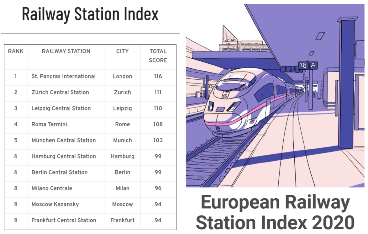 Railway Station Index