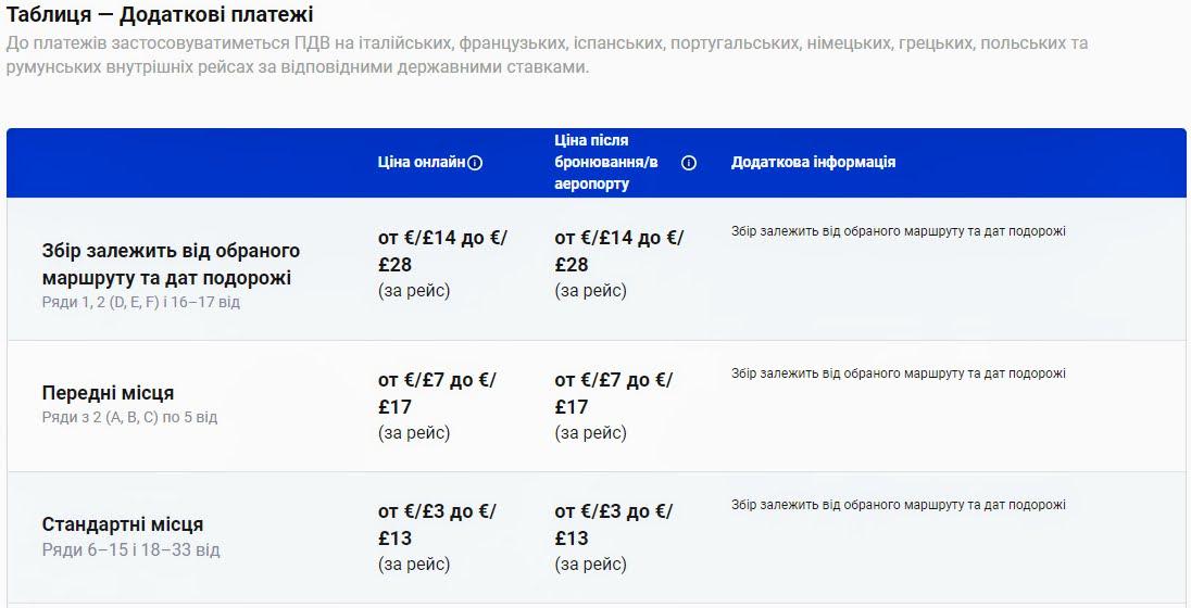 Додаткові послуги Ryanair